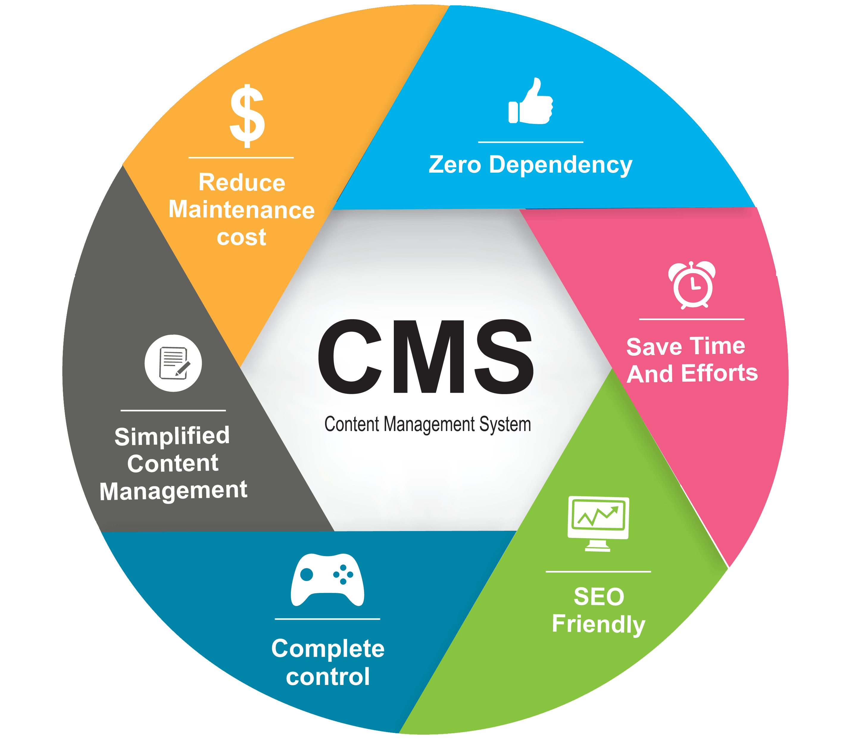 How To Build A Content Management System